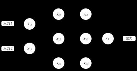図6 4層のニューラルネットワークの例