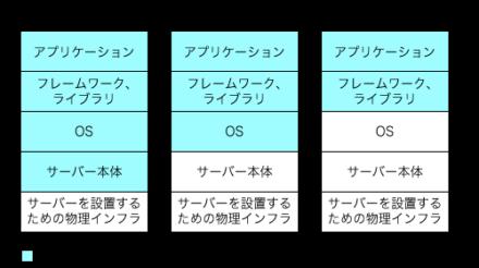 図1 ハウジングとIaaS、PaaSでの管理範囲の違い