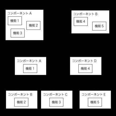 図2 従来のサービス構築方法とマイクロサービスアーキテクチャ