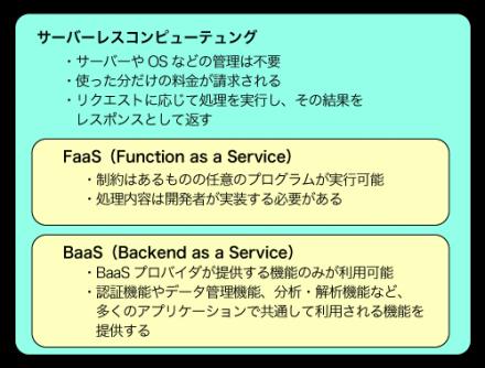 図4 FaaS、BaaSとサーバーレスコンピューティング
