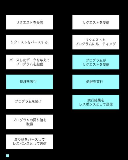 図3 PaaS/FaaSのリクエスト処理フロー